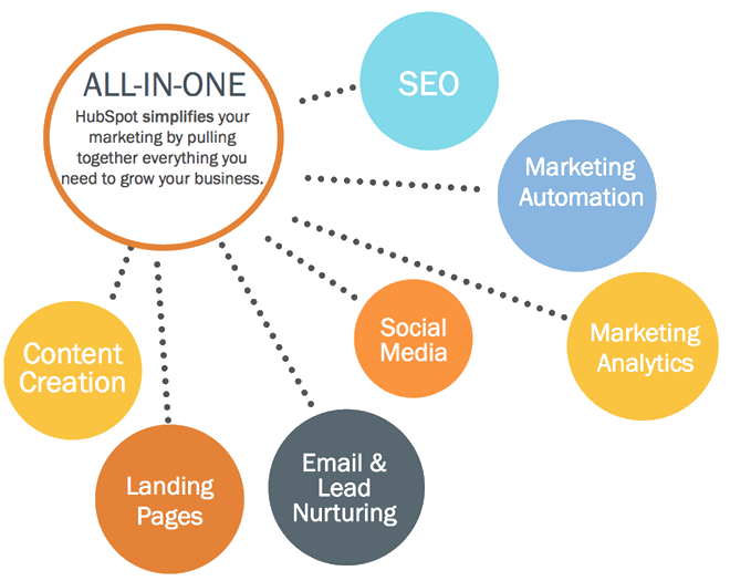inbound marketing through hubspot